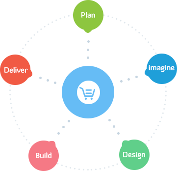 ecommerce development process